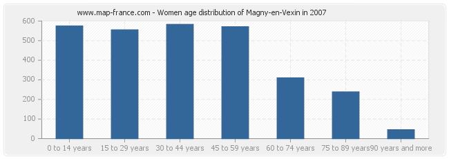 Women age distribution of Magny-en-Vexin in 2007