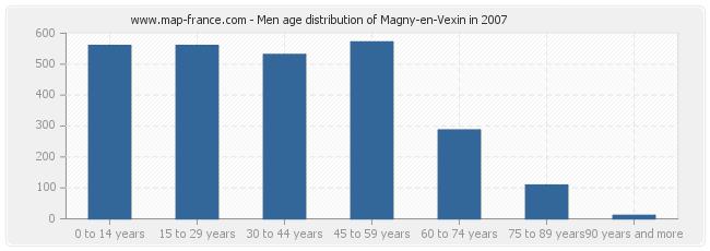 Men age distribution of Magny-en-Vexin in 2007