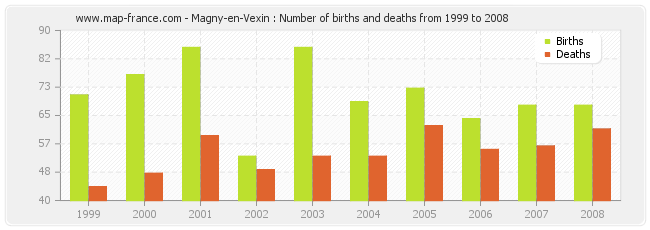 Magny-en-Vexin : Number of births and deaths from 1999 to 2008