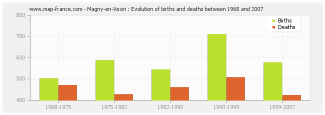 Magny-en-Vexin : Evolution of births and deaths between 1968 and 2007