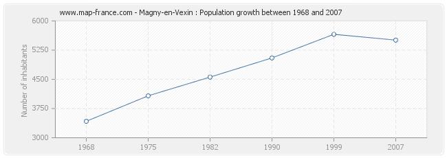 Population Magny-en-Vexin