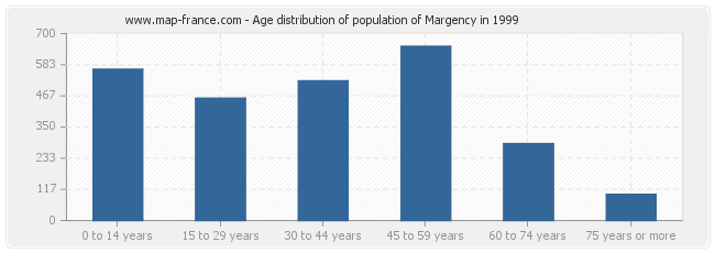 Age distribution of population of Margency in 1999