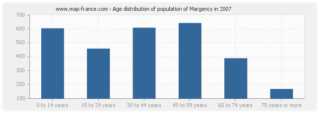 Age distribution of population of Margency in 2007