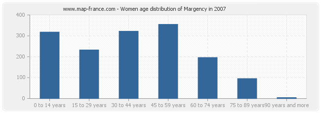 Women age distribution of Margency in 2007
