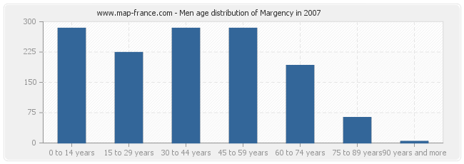 Men age distribution of Margency in 2007