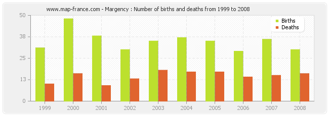 Margency : Number of births and deaths from 1999 to 2008