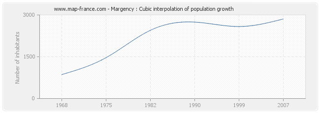 Margency : Cubic interpolation of population growth