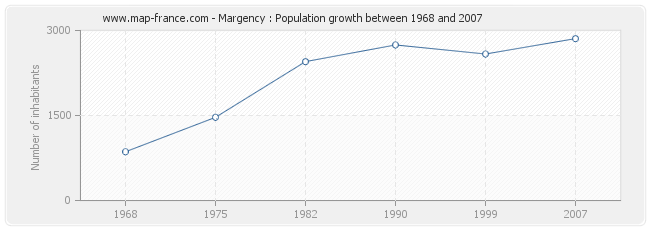 Population Margency