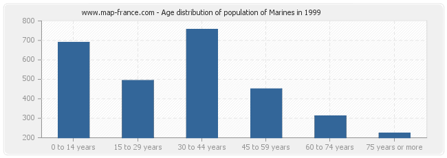 Age distribution of population of Marines in 1999