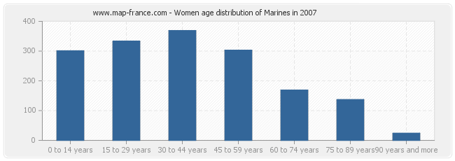 Women age distribution of Marines in 2007