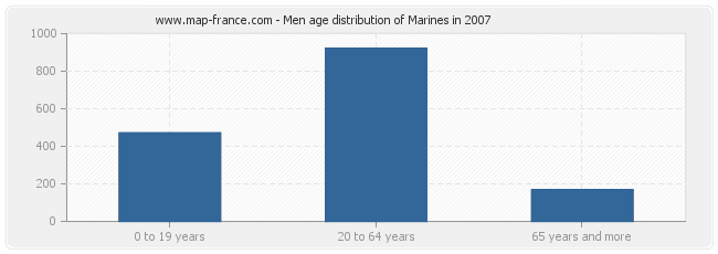 Men age distribution of Marines in 2007