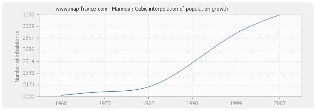 Marines : Cubic interpolation of population growth