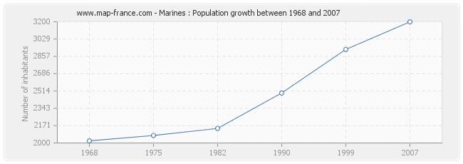 Population Marines
