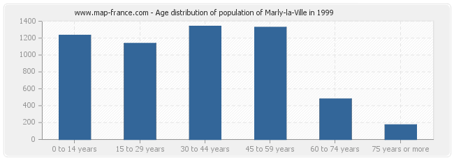 Age distribution of population of Marly-la-Ville in 1999