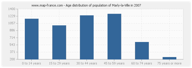 Age distribution of population of Marly-la-Ville in 2007