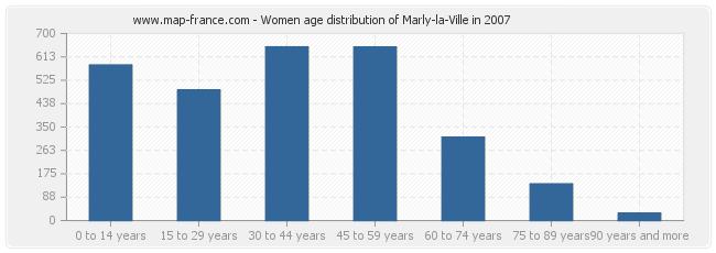 Women age distribution of Marly-la-Ville in 2007
