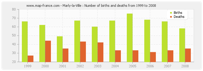 Marly-la-Ville : Number of births and deaths from 1999 to 2008