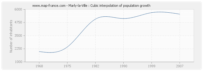 Marly-la-Ville : Cubic interpolation of population growth