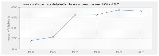 Population Marly-la-Ville