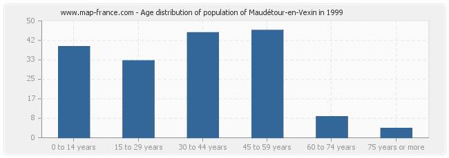 Age distribution of population of Maudétour-en-Vexin in 1999