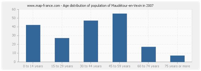 Age distribution of population of Maudétour-en-Vexin in 2007