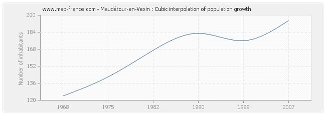 Maudétour-en-Vexin : Cubic interpolation of population growth