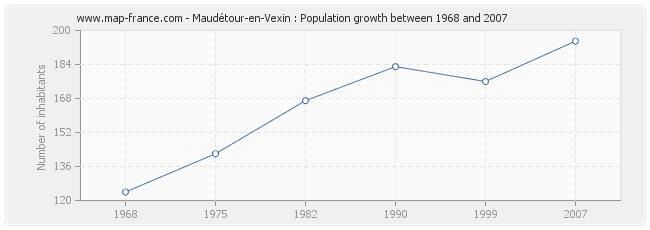 Population Maudétour-en-Vexin
