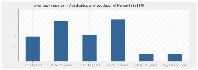 Age distribution of population of Menouville in 1999