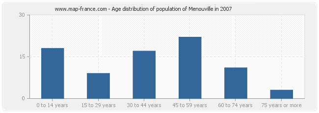 Age distribution of population of Menouville in 2007