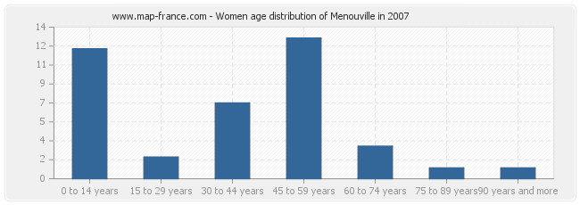 Women age distribution of Menouville in 2007