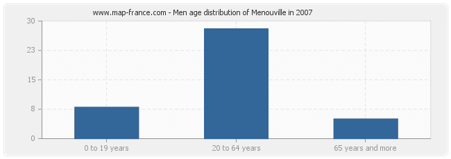 Men age distribution of Menouville in 2007