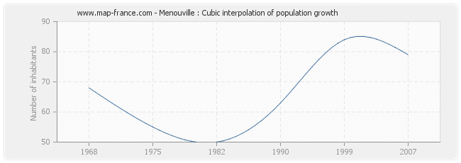 Menouville : Cubic interpolation of population growth