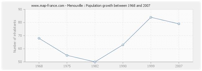 Population Menouville