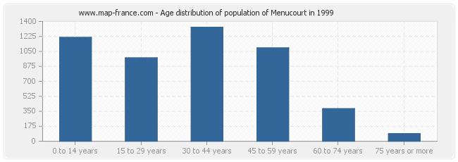 Age distribution of population of Menucourt in 1999