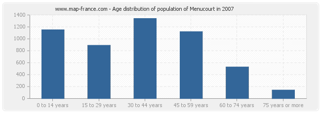 Age distribution of population of Menucourt in 2007