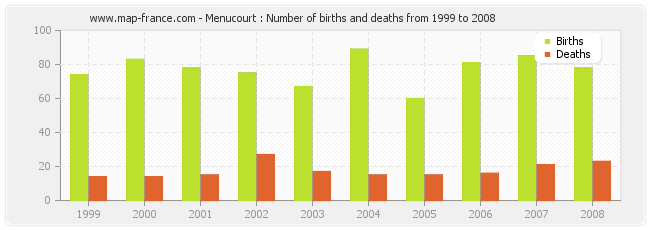 Menucourt : Number of births and deaths from 1999 to 2008