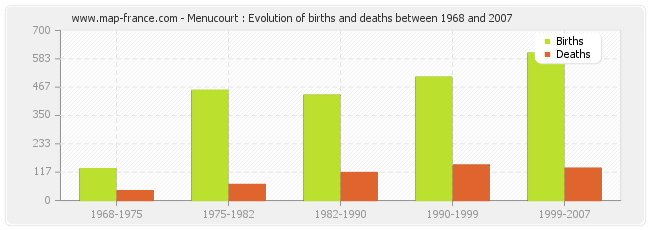 Menucourt : Evolution of births and deaths between 1968 and 2007