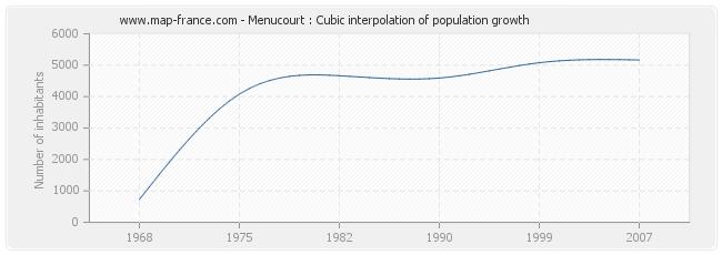 Menucourt : Cubic interpolation of population growth