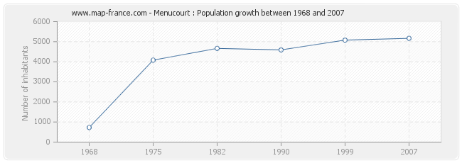 Population Menucourt