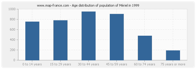 Age distribution of population of Mériel in 1999