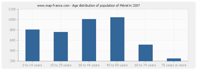 Age distribution of population of Mériel in 2007