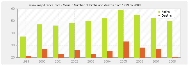 Mériel : Number of births and deaths from 1999 to 2008