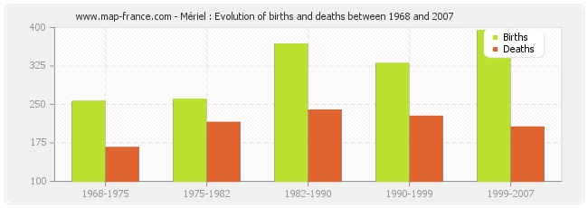 Mériel : Evolution of births and deaths between 1968 and 2007