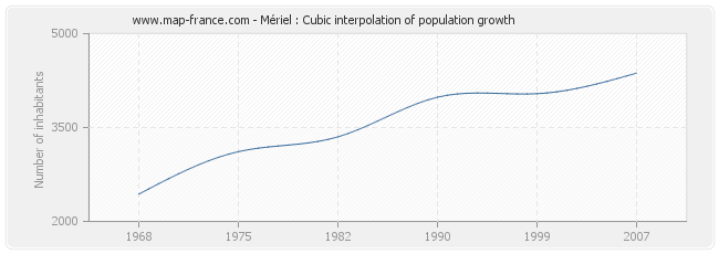 Mériel : Cubic interpolation of population growth
