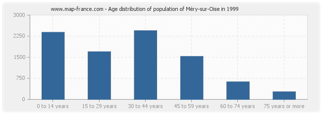 Age distribution of population of Méry-sur-Oise in 1999