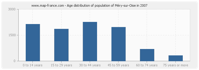 Age distribution of population of Méry-sur-Oise in 2007