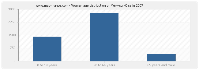 Women age distribution of Méry-sur-Oise in 2007
