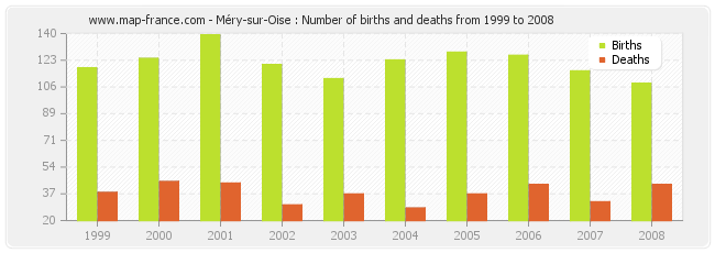 Méry-sur-Oise : Number of births and deaths from 1999 to 2008