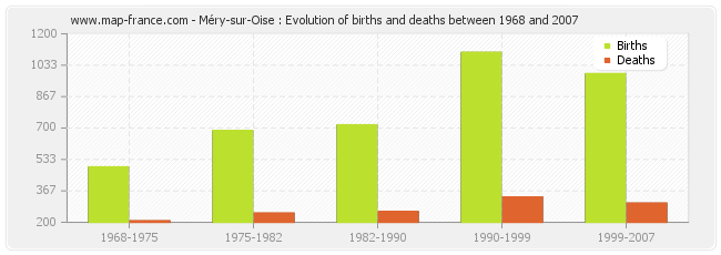 Méry-sur-Oise : Evolution of births and deaths between 1968 and 2007