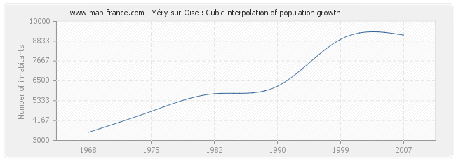 Méry-sur-Oise : Cubic interpolation of population growth